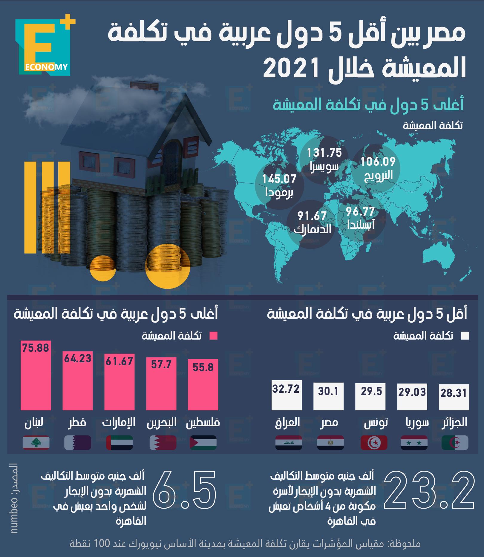 مصر بين أقل 5 دول عربية في تكلفة المعيشة خلال 2021