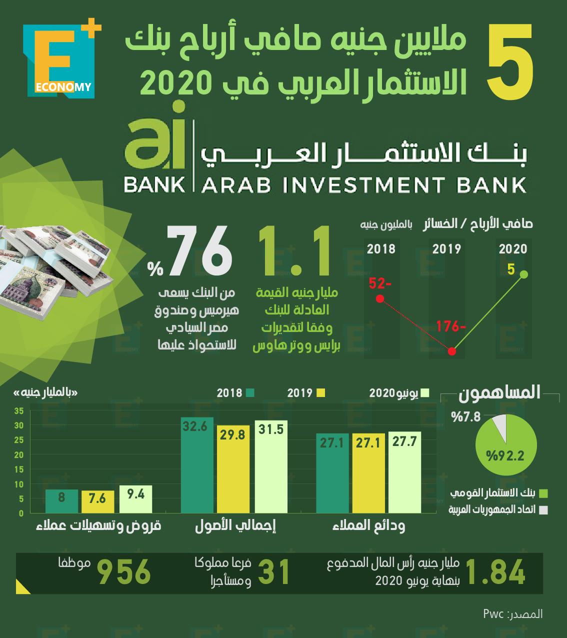5 ملايين جنيه صافي أرباح بنك الاستثمار العربي في 2020