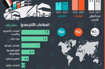صادرات مصر غير البترولية