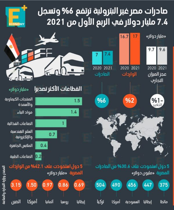 صادرات مصر غير البترولية ترتفع 6% وتسجل 7.4 مليار دولار في الربع الأول من 2021