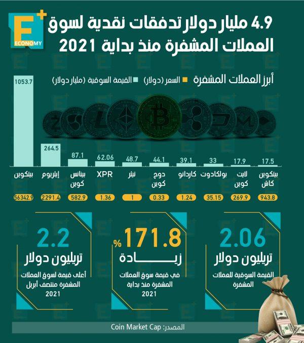 4.9 مليار دولار تدفقات نقدية لسوق العملات المشفرة منذ بداية 2021