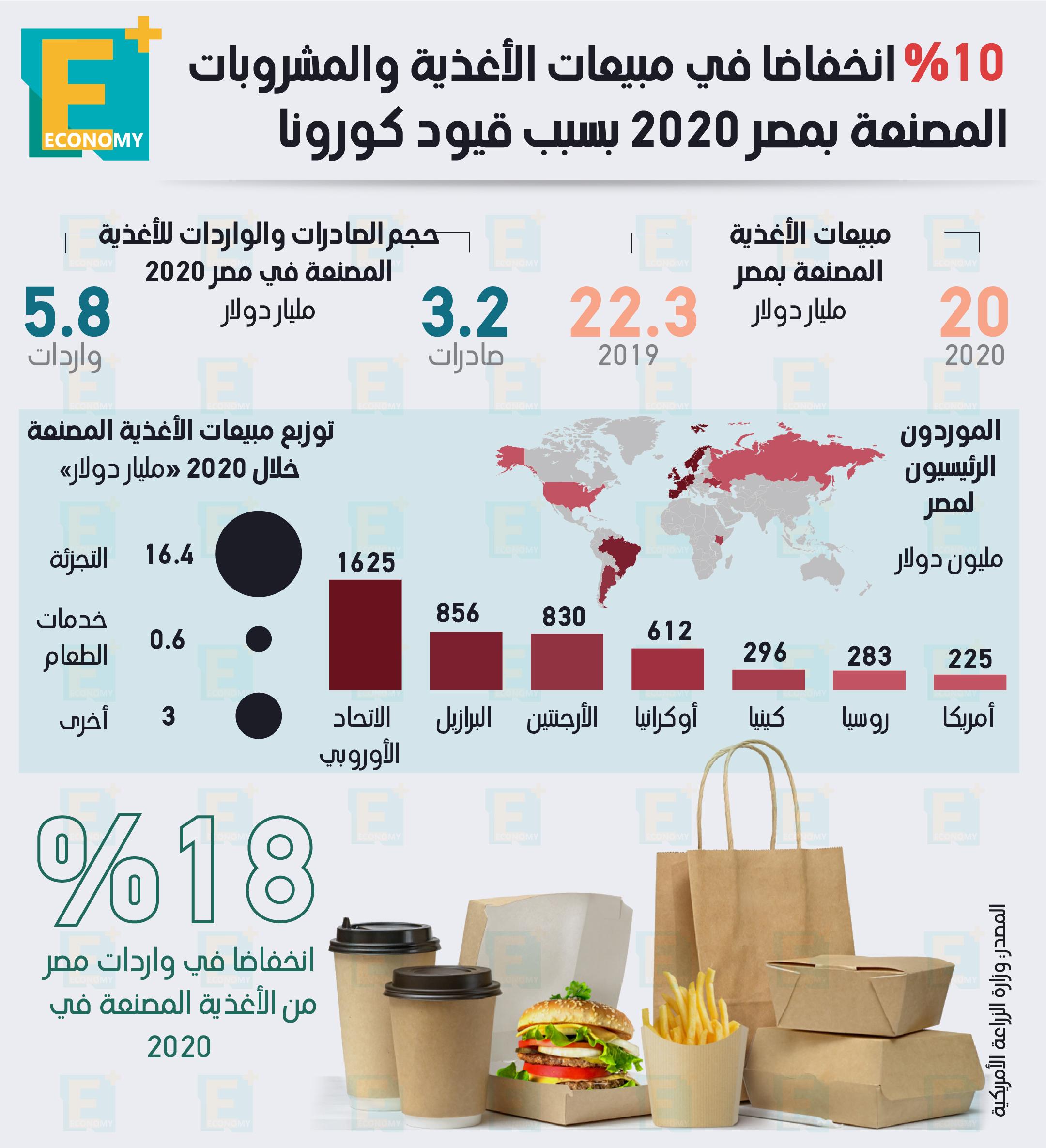 10 % انخفاضا في مبيعات الأغذية والمشروبات المصنعة بمصر 2020