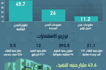 83 مليار جنيه استثمارات وزارة الإسكان في الصعيد منذ 2014