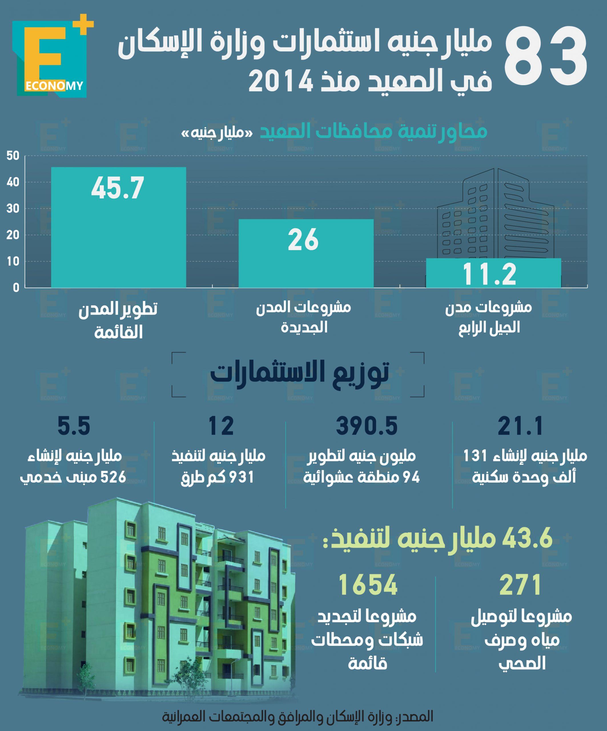 """83 مليار جنيه استثمارات """"الإسكان"""" في الصعيد منذ 2014"""