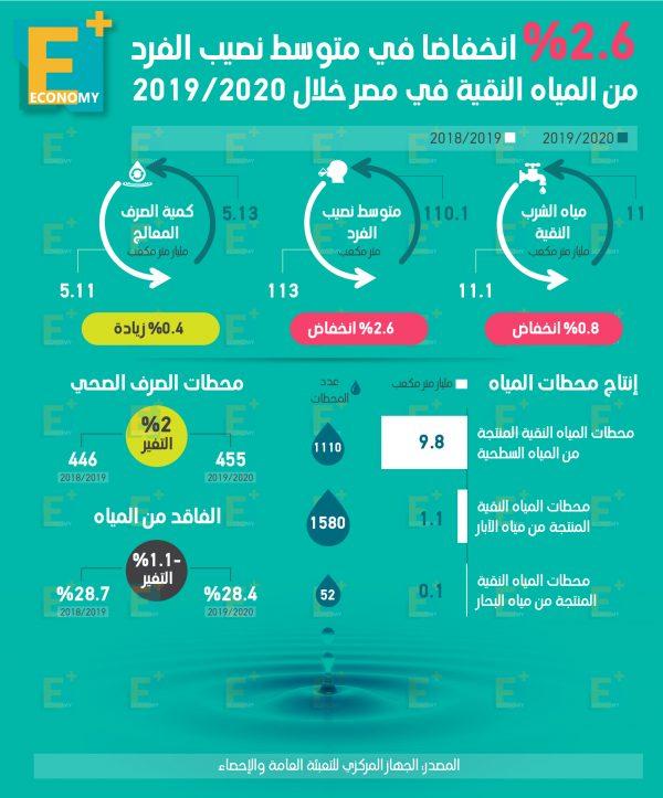 2.6 % انخفاضًا في متوسط نصيب الفرد من المياه النقية في مصر خلال 2020/2019