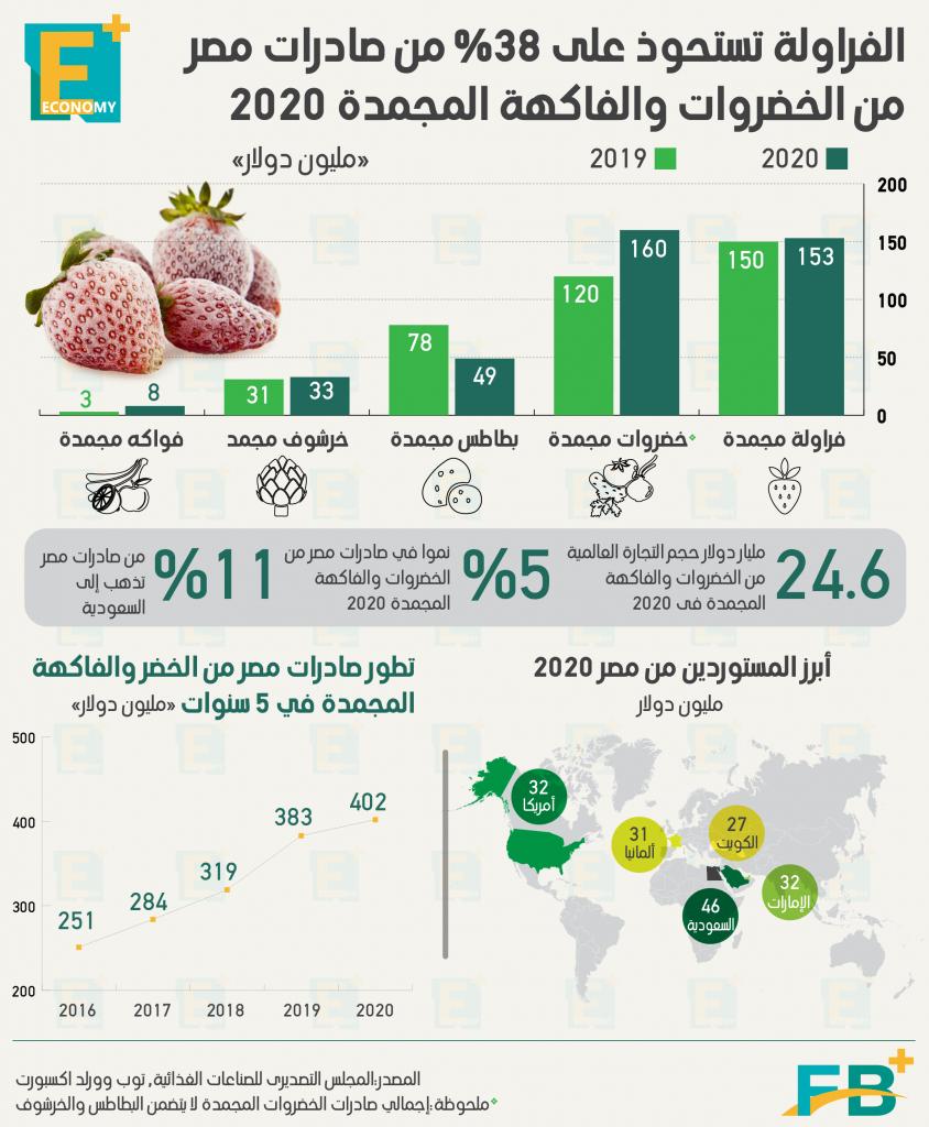 صادرات مصر من الخضروات والفاكهة المجمدة 2020