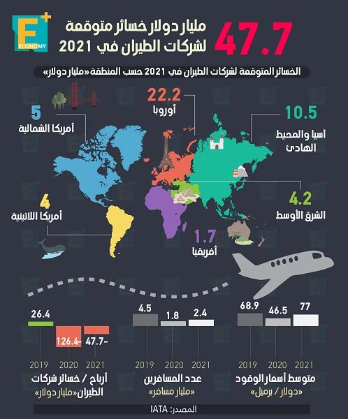 47.7 مليار دولار خسائر متوقعة لشركات الطيران في 2021
