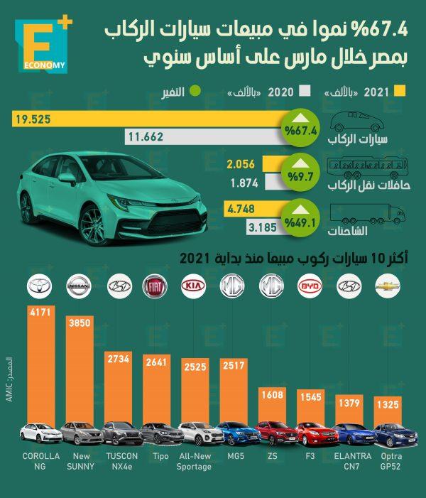 67.4 % نمواً في مبيعات سيارات الركوب بمصر خلال مارس