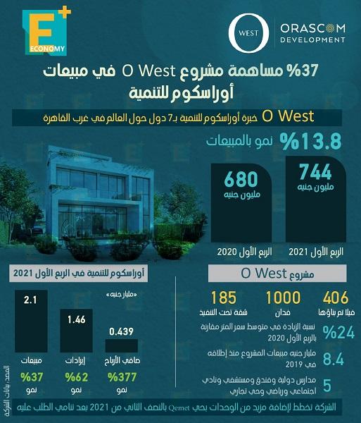 37 % مساهمة مشروع O West في مبيعات أوراسكوم للتنمية
