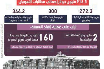 """توزيع مطالب تعويضات قناة السويس لتعويم السفينة """"إيفرجيفن"""""""