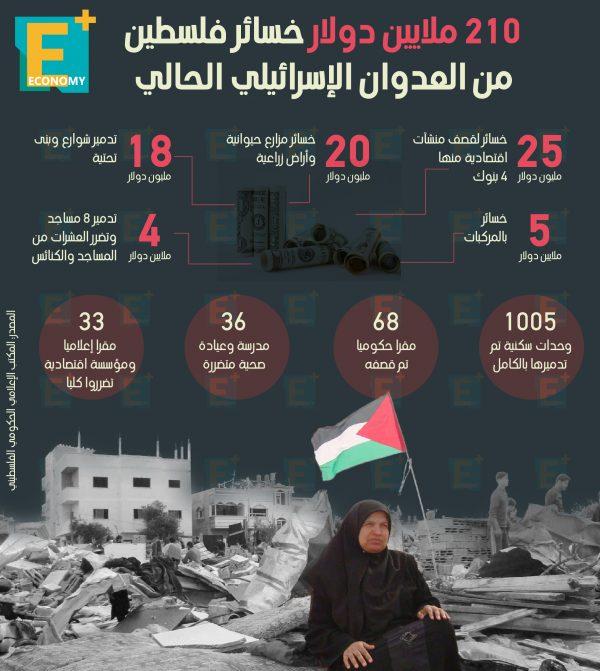 210 ملايين دولار خسائر فلسطين من العدوان الإسرائيلي