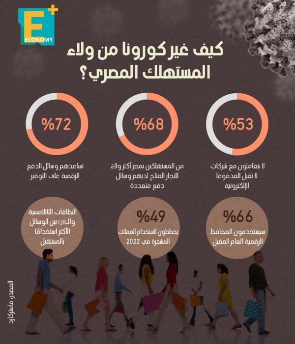 كيف غير كورونا من ولاء المستهلك المصري؟