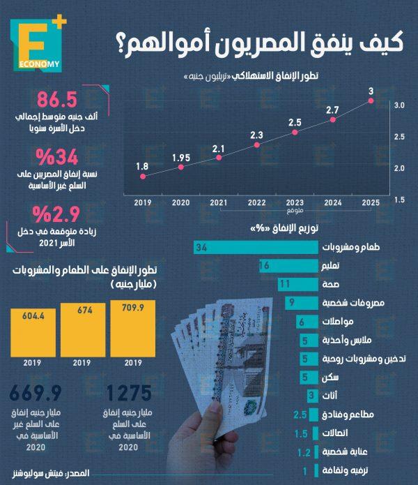 كيف ينفق المصريون أموالهم؟