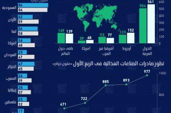 صادرات مصر من الأغذية