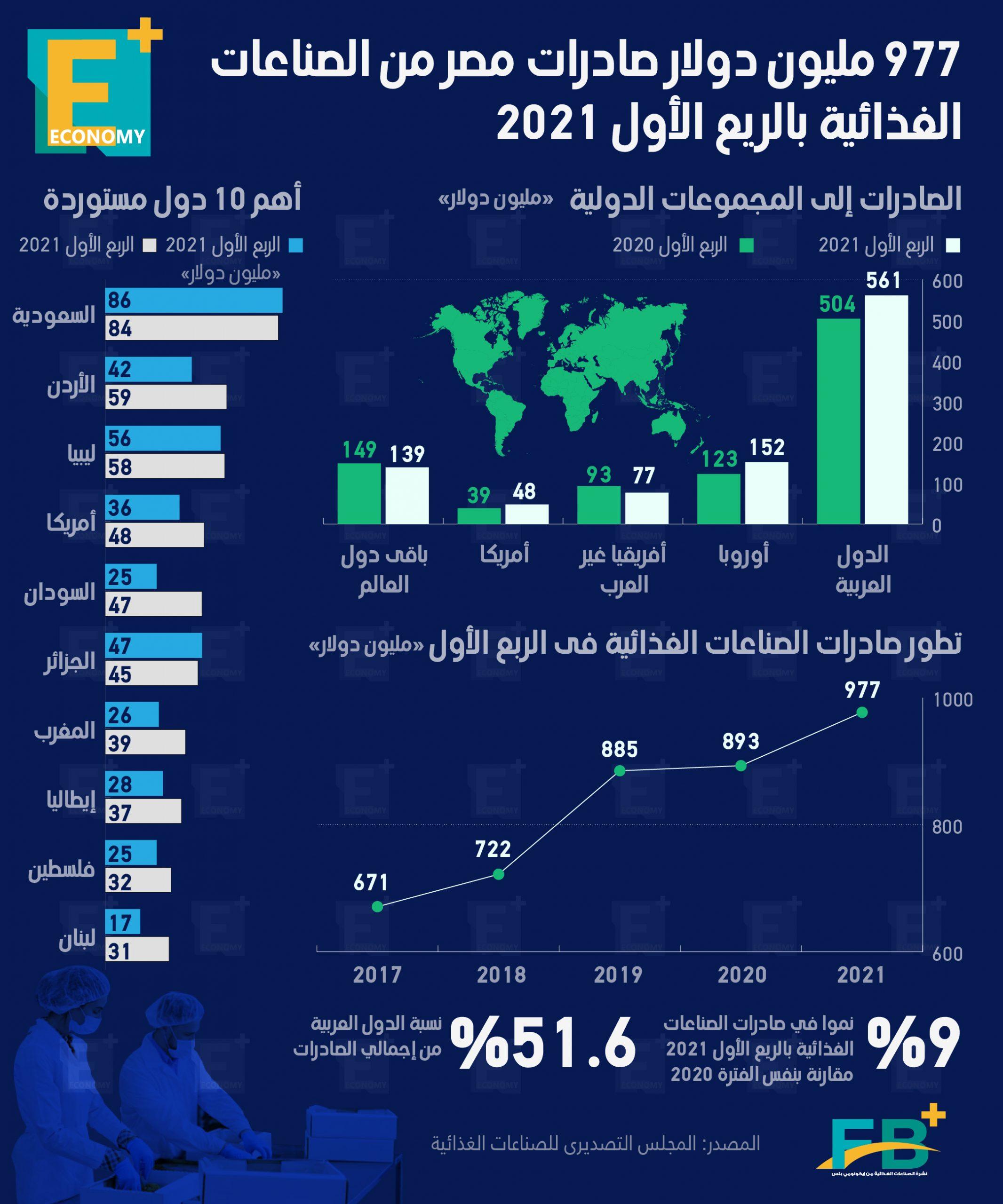 977 مليون دولار صادرات مصر من الصناعات الغذائية بالربع الأول من 2021