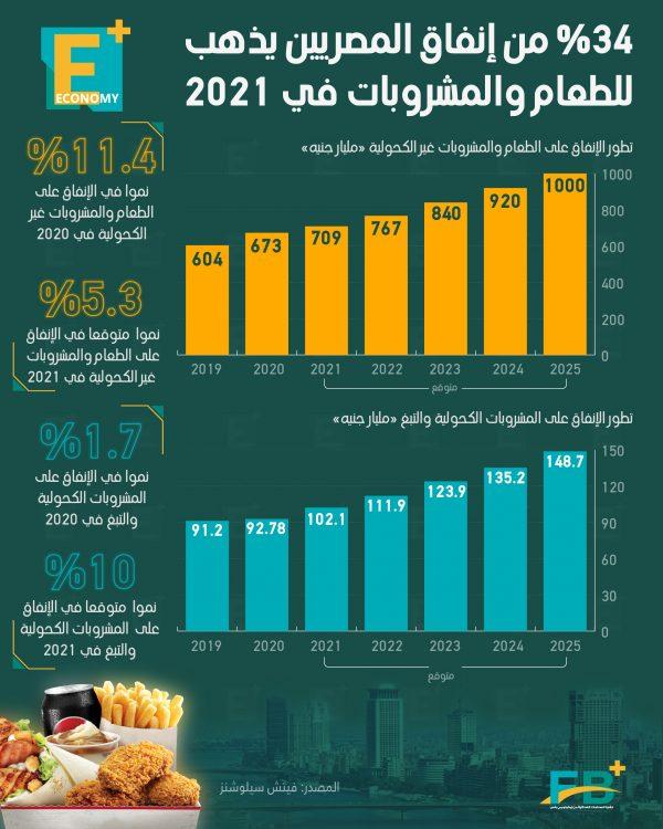 34 % من إنفاق المصريين يذهب للطعام والمشروبات في 2021