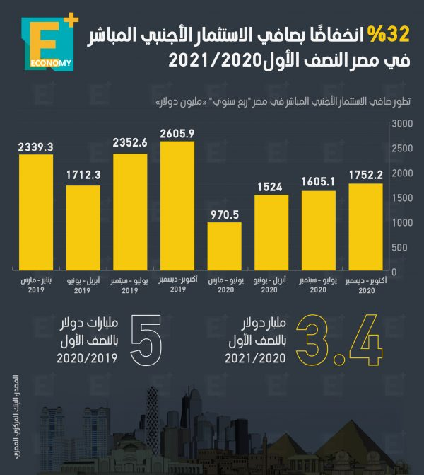32 % انخفاضًا بصافي الاستثمار الأجنبي المباشر في مصر النصف الأول 2021/2020