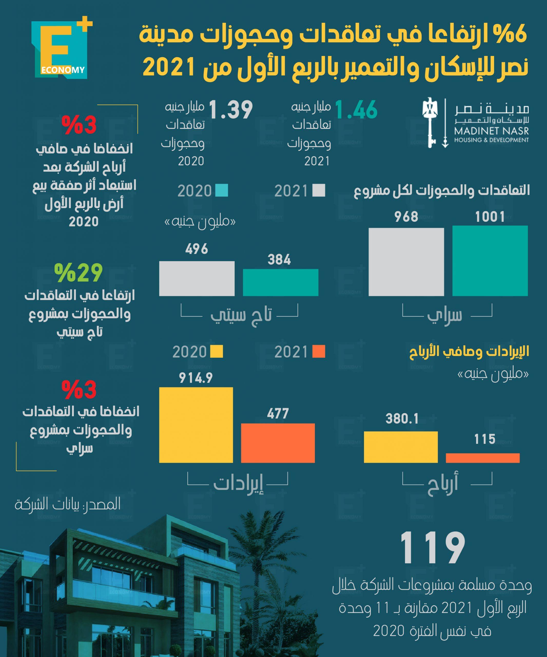 6 % ارتفاعًا في تعاقدات وحجوزات مدينة نصر للإسكان والتعمير بالربع الأول من 2021