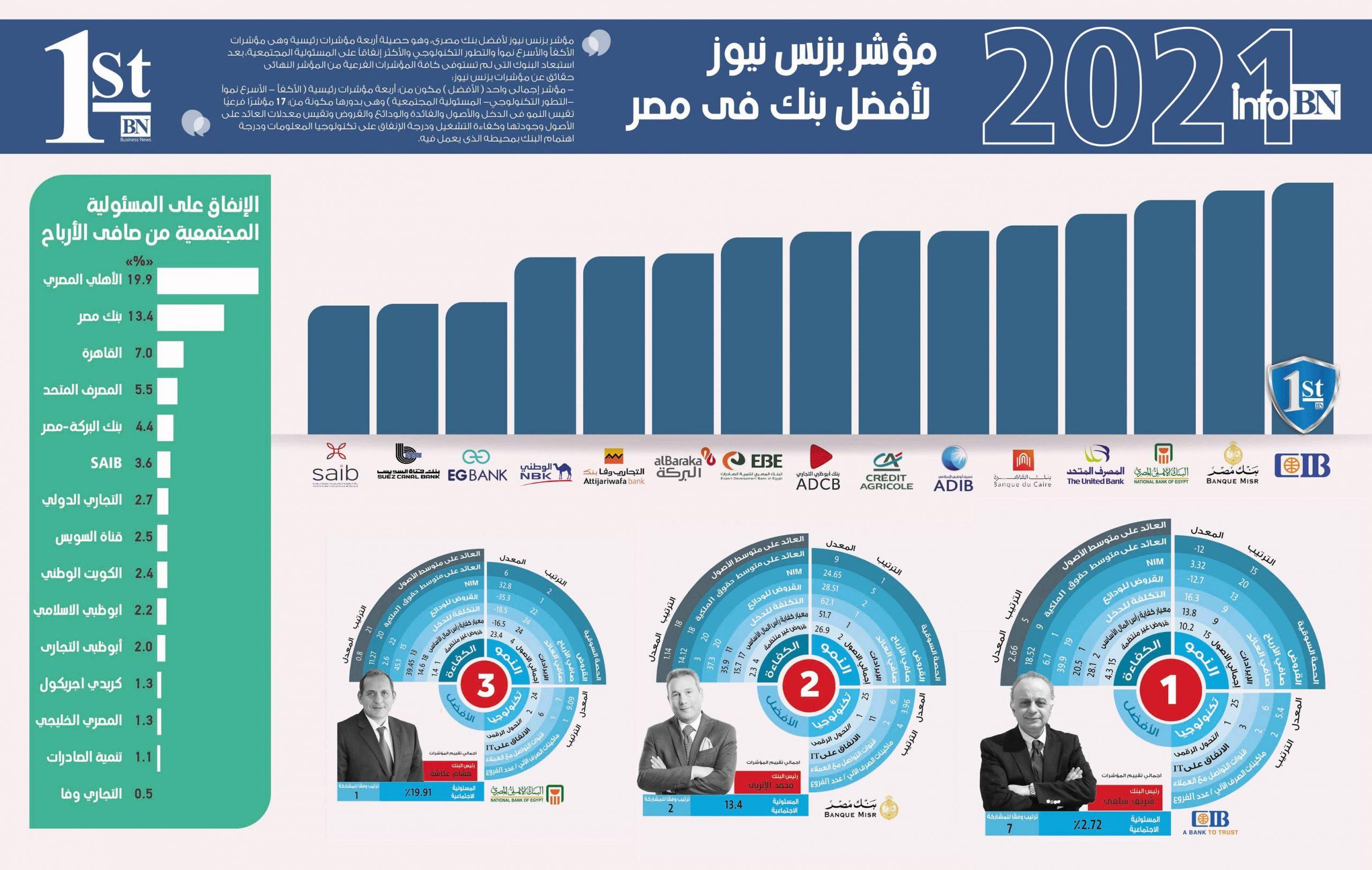 """بزنس نيوز: """"التجارى الدولى"""" بنك العام والأكفأ.. و""""مصر"""" الأسرع نموًا"""