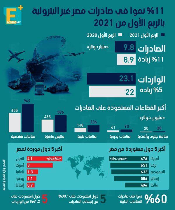 11 % نموًا في صادرات مصر غير البترولية بالربع الأول 2021