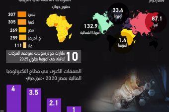 269 مليون دولار حجم تمويلات الشركات الناشئة المصرية في 2020