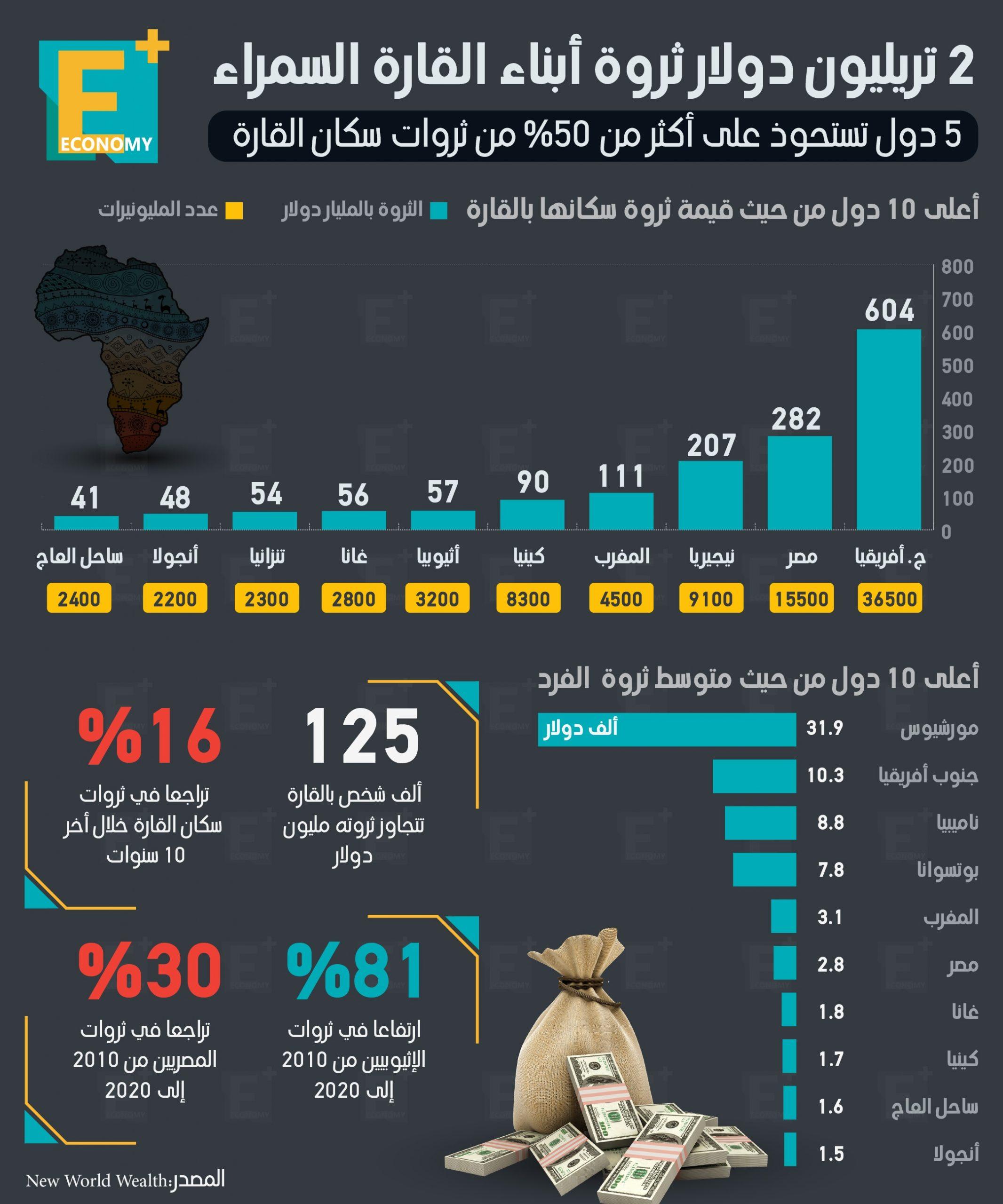 2 تريليون دولار ثروة أبناء القارة السمراء