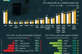 الاتصالات تقود نمو اقتصاد مصر بالنصف الأول 2020-2021.. والسياحة الأكثر انكماشًا