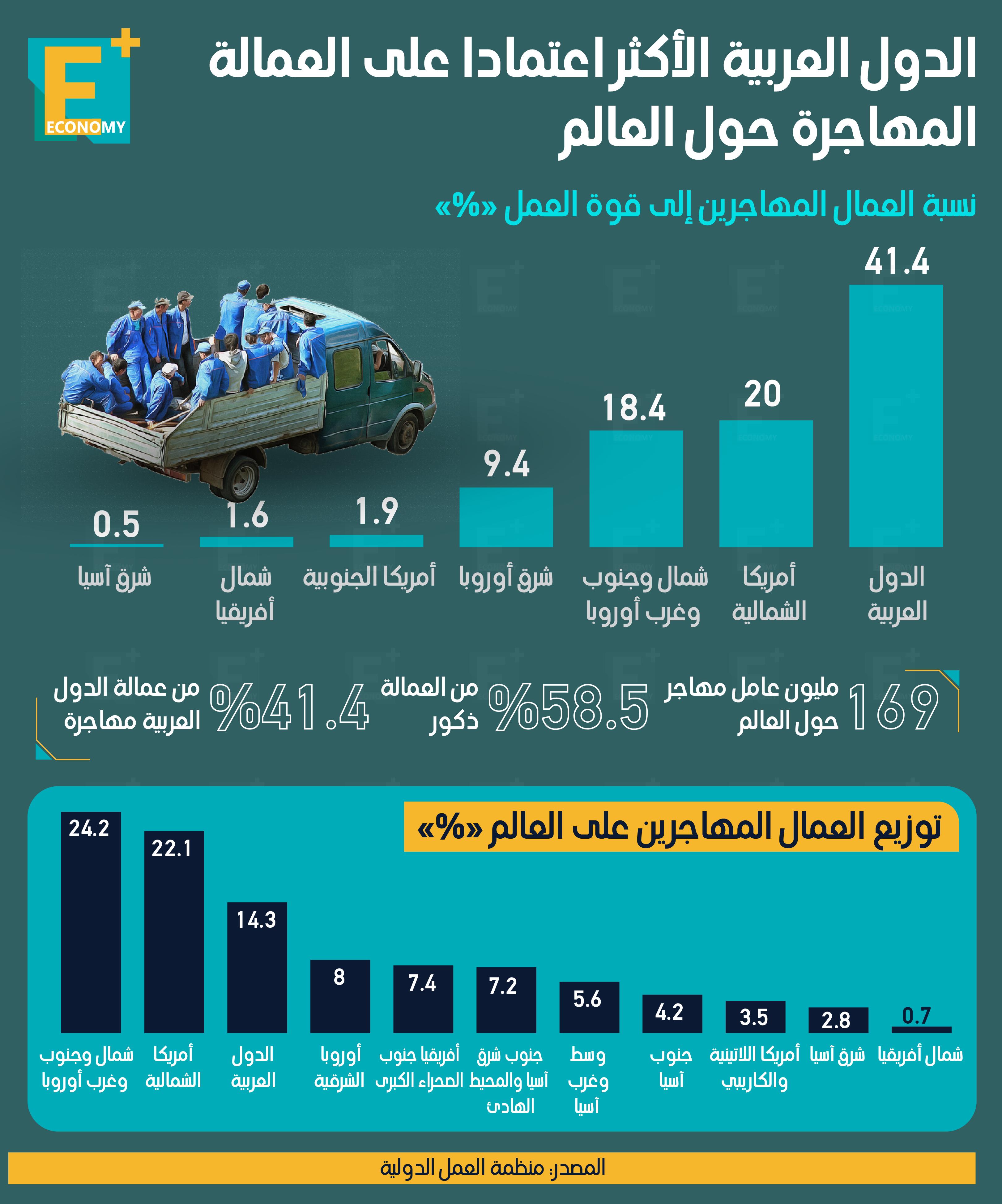 الدول العربية الأكثر اعتمادًا على العمالة المهاجرة حول العالم