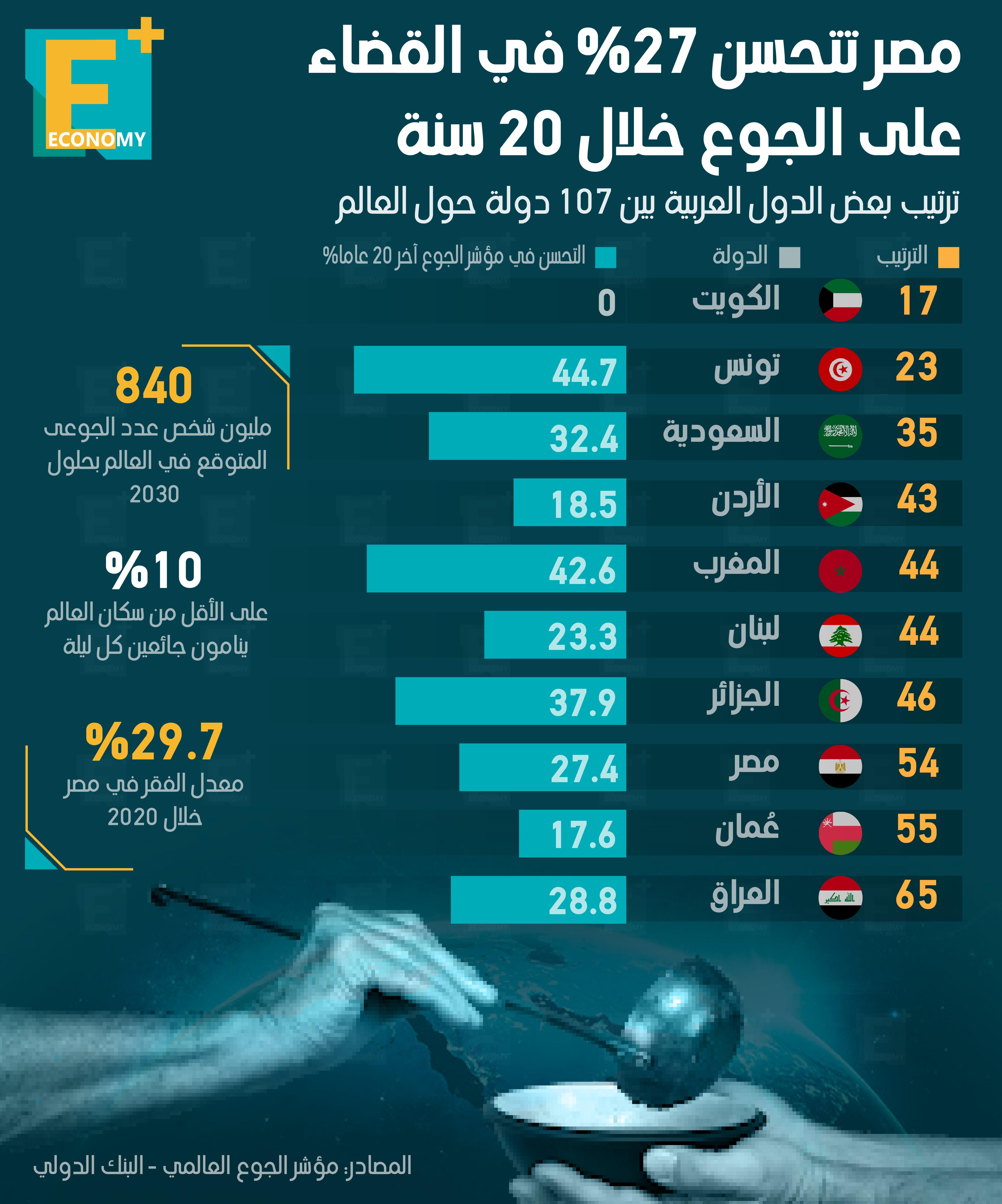 مصر تتحسن 27% في القضاء على الجوع خلال 20 سنة