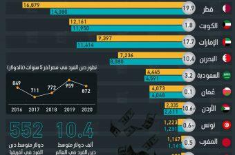 المصريون بين أقل الشعوب العربية زيادة في الديون الشخصية آخر 5 سنوات.