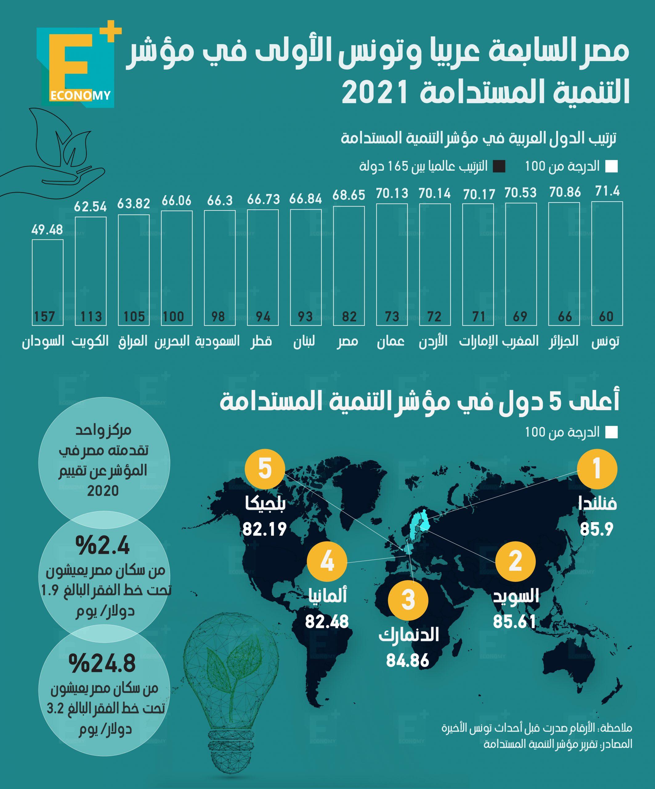 مصر السابعة عربيًا وتونس الأولى في مؤشر التنمية المستدامة 2021