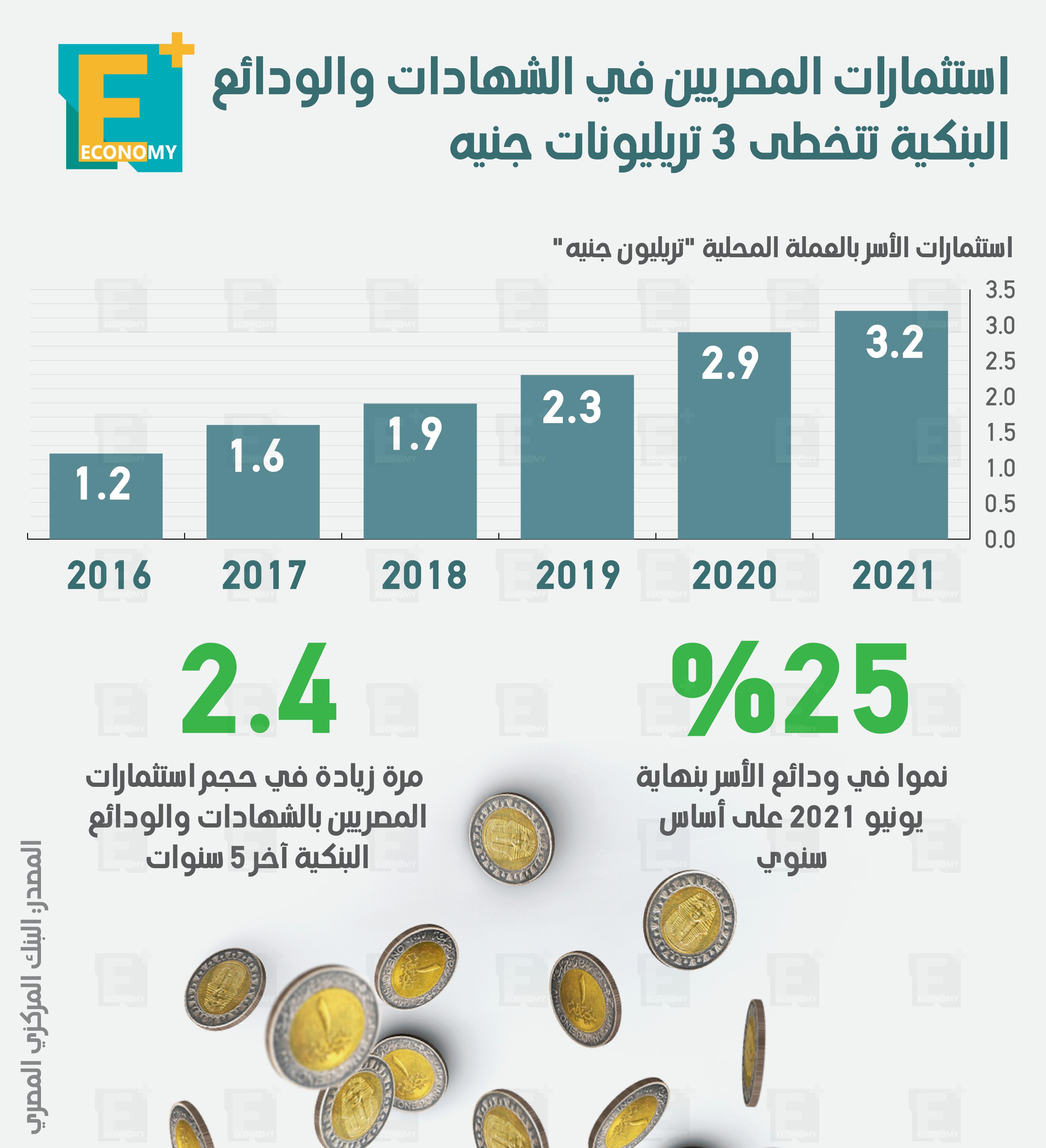 استثمارات المصريين في الشهادات والودائع البنكية تتخطى 3 تريليونات جنيه