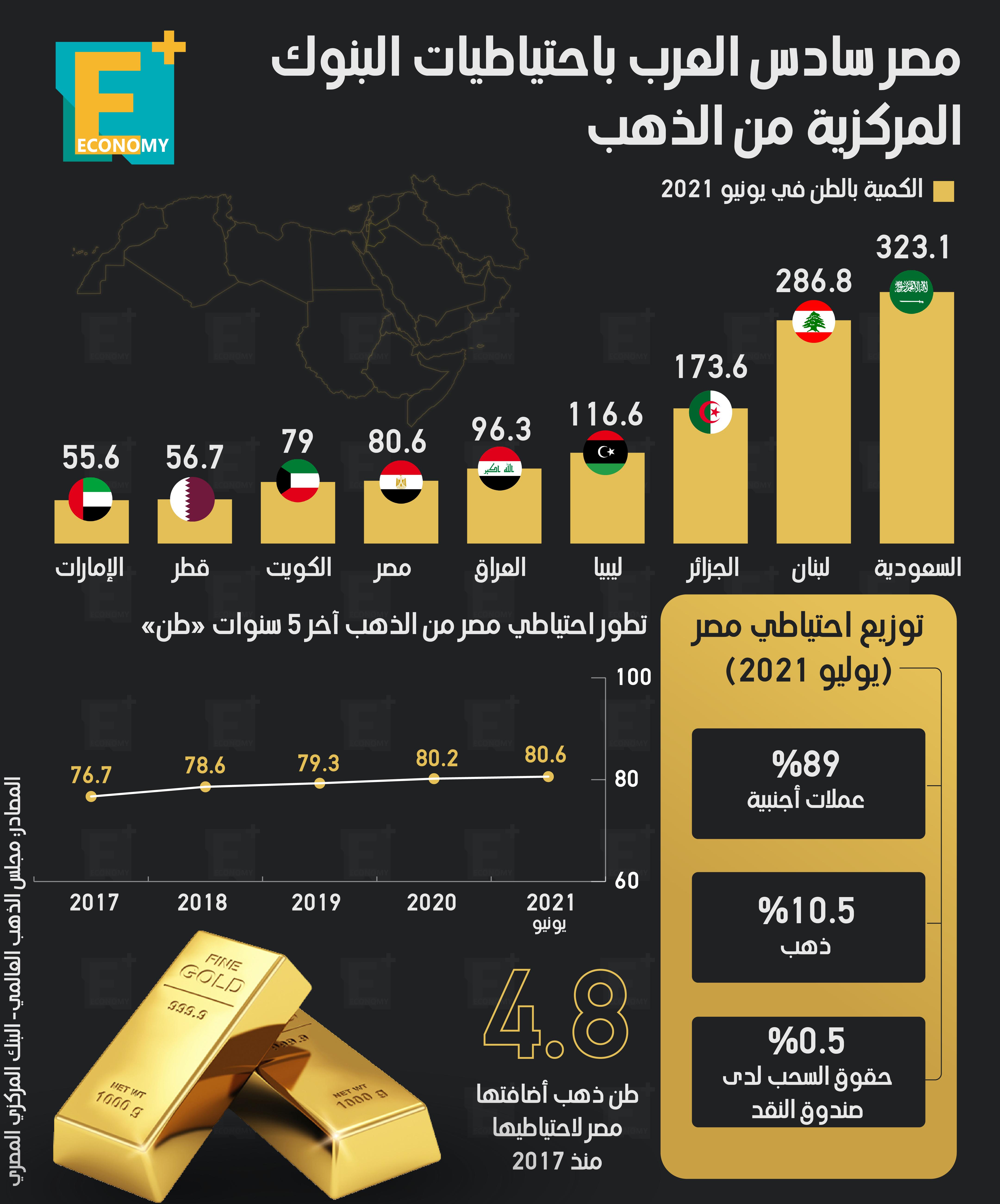 جاءت مصر في المركز السادس بين الدول العربية باحتياطيات البنوك المركزية من الذهب