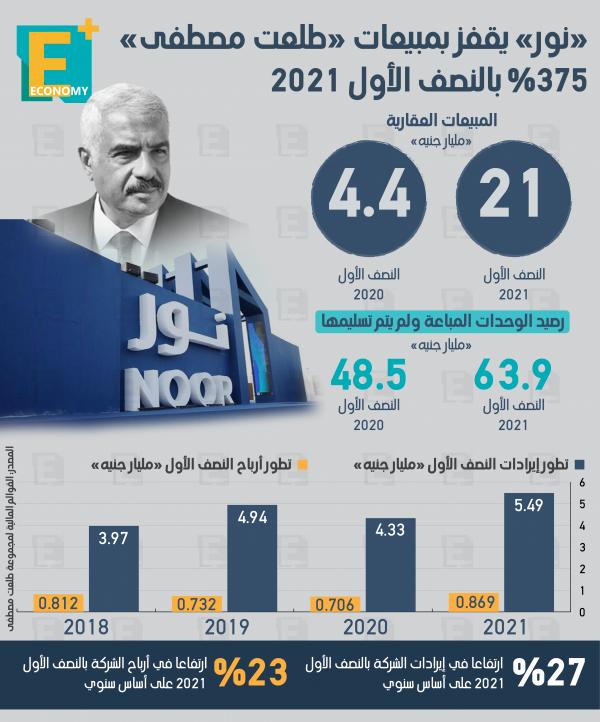 مبيعات طلعت مصطفى تقفز 375% بالنصف الأول إلى 21 مليار جنيه