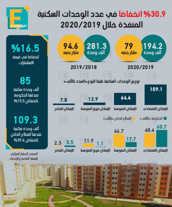 30.9 % انخفاضًا في عدد الوحدات السكنية المنفذة خلال 2020/2019