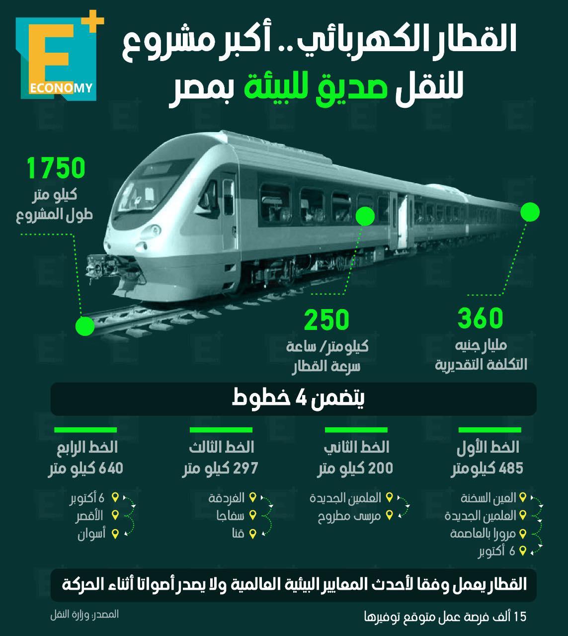 القطار الكهربائي.. أكبر مشروع للنقل صديق البيئة بمصر