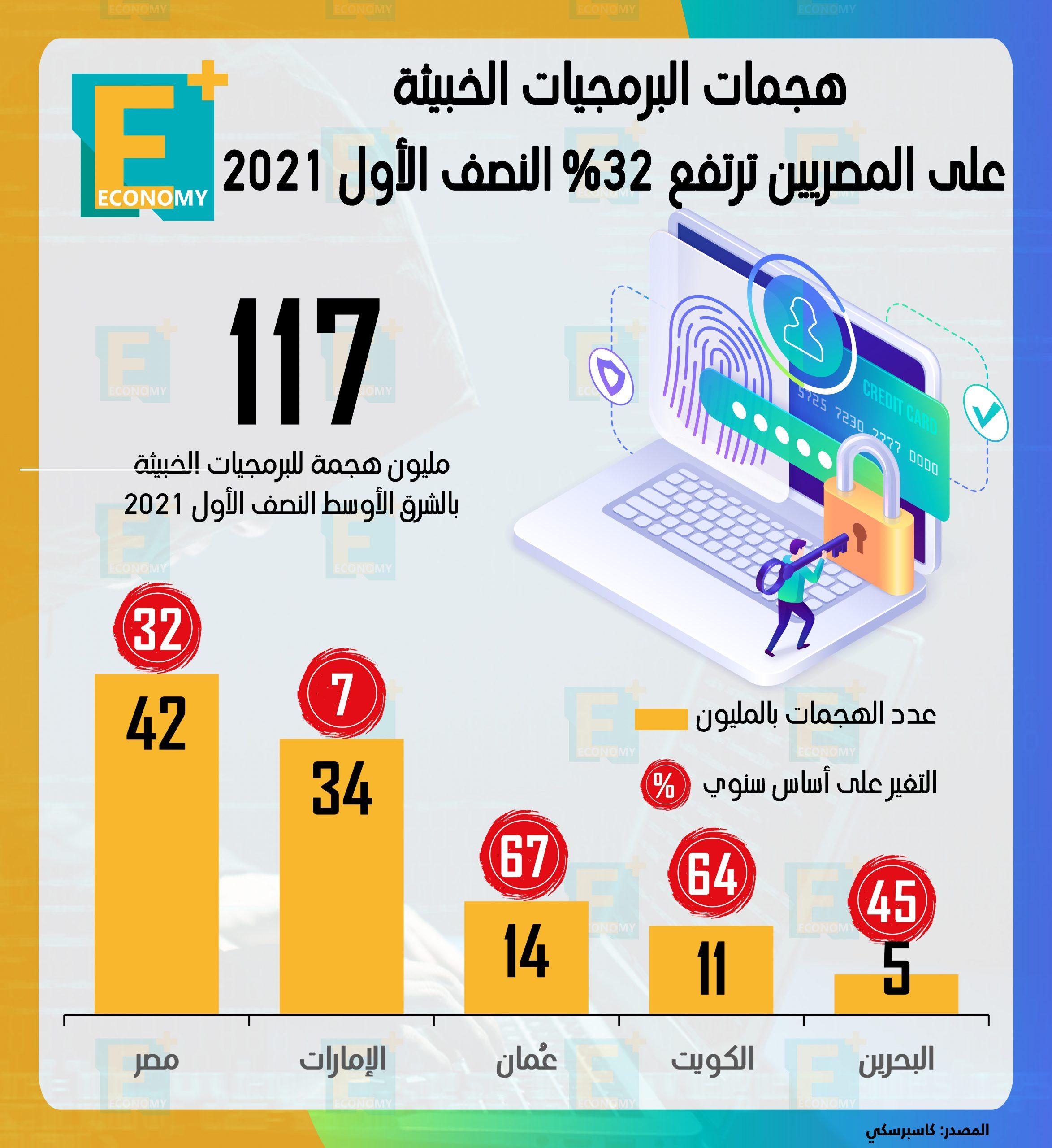 هجمات البرمجيات الخبيثة على المصريين ترتفع 32% النصف الأول 2021
