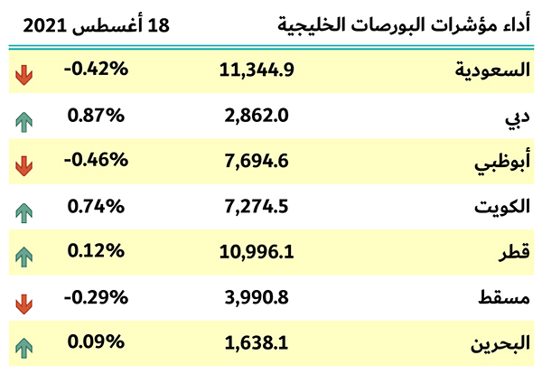 مؤشرات البورصات الخليجية