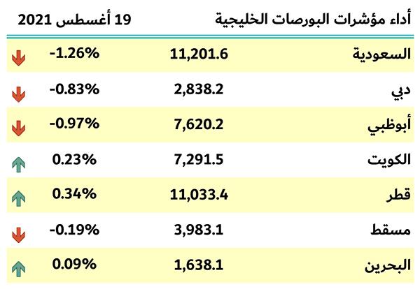 مؤشرات بورصات الخليج