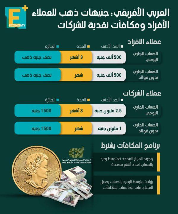 العربي الأفريقي: جنيهات ذهب للعملاء الأفراد ومكافآت نقدية للشركات