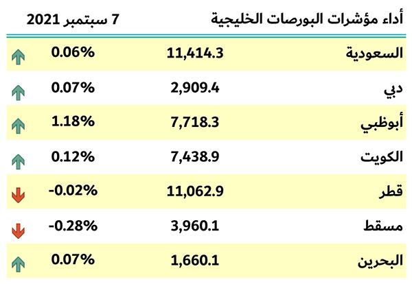 مؤشرات الخليج
