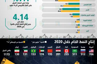 اعتماد الدول على النفط كمصدر للطاقة يتقلص 15% آخر 4 عقود