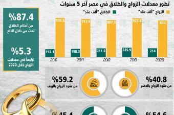 مصر تسجل أقل عدد زيجات خلال 5 سنوات