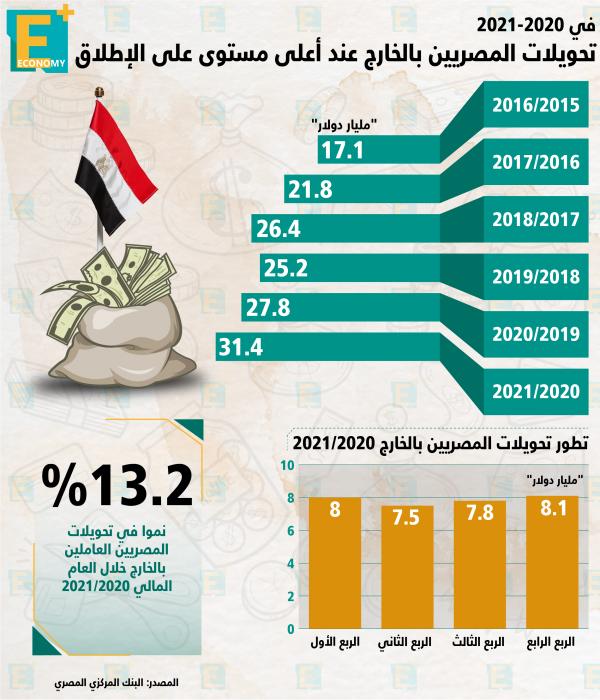 تحويلات المصريين العاملين بالخارج عند أعلى مستوى على الإطلاق