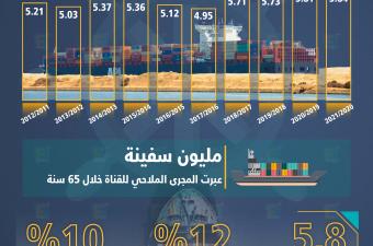 129 مليار دولار إيرادات قناة السويس منذ التأميم