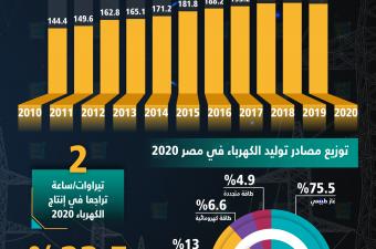لأول مرة خلال 10 سنوات.. إنتاج مصر من الكهرباء يتراجع في 2020