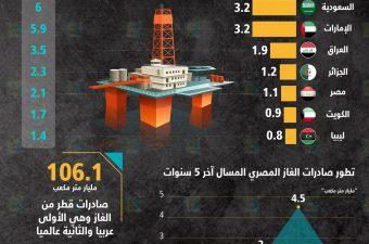 مصر السادسة عربيًا في حجم احتياطات الغاز الطبيعي
