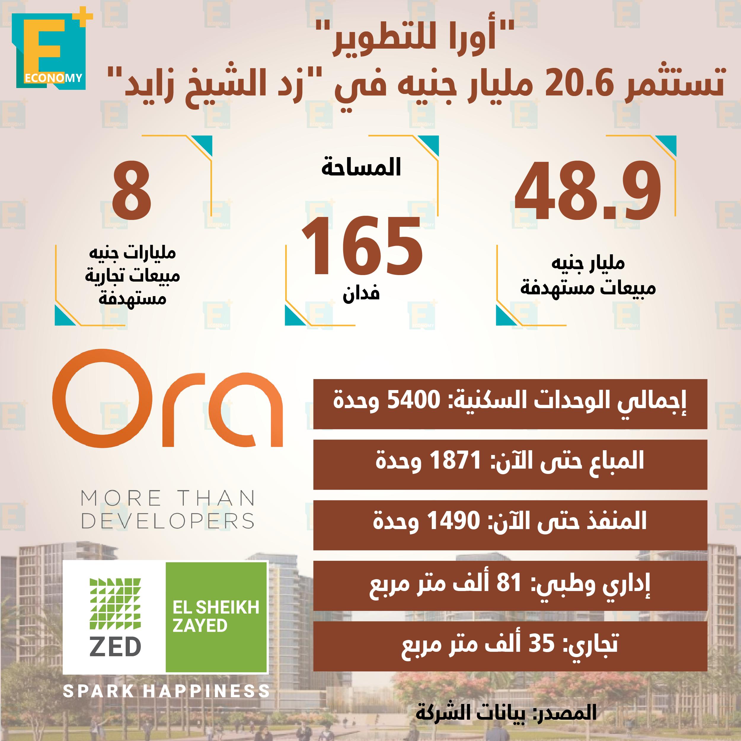 """""""أورا للتطوير"""" تستثمر 20.6 مليار جنيه في """"زد الشيخ زايد"""""""