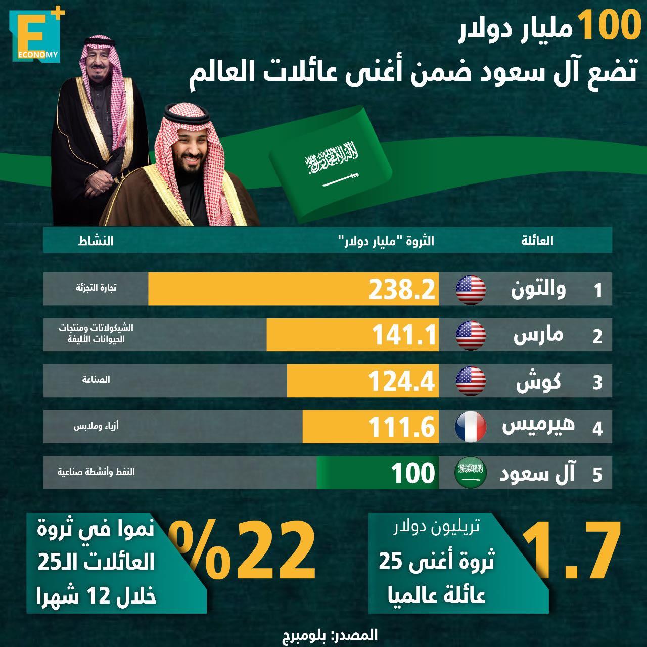 100 مليار دولار تضع آل سعود ضمن أغنى عائلات العالم