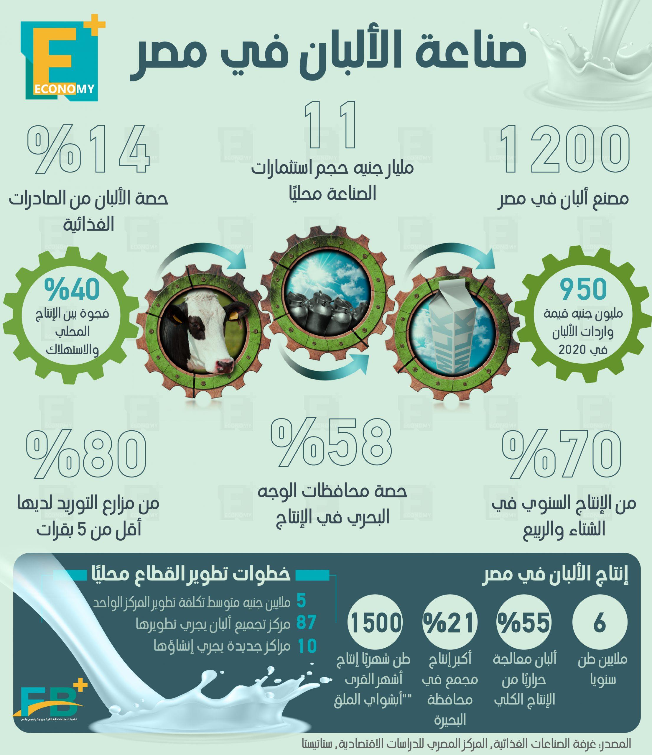 صادرات الألبان المصرية تستحوذ على 14% من الصادرات الغذائية